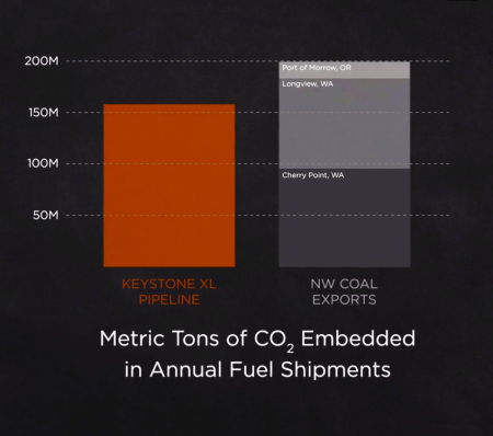 momenta_co2_metric_tons_coal_vs_keystone